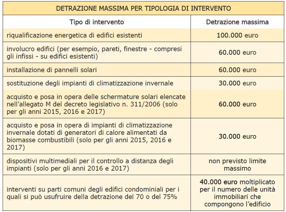 Edilizia agenzia entrate lintervento del direttore for Detrazioni fiscali 2017 agenzia delle entrate